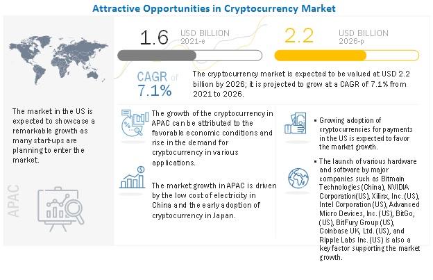 Image - Crypto Market