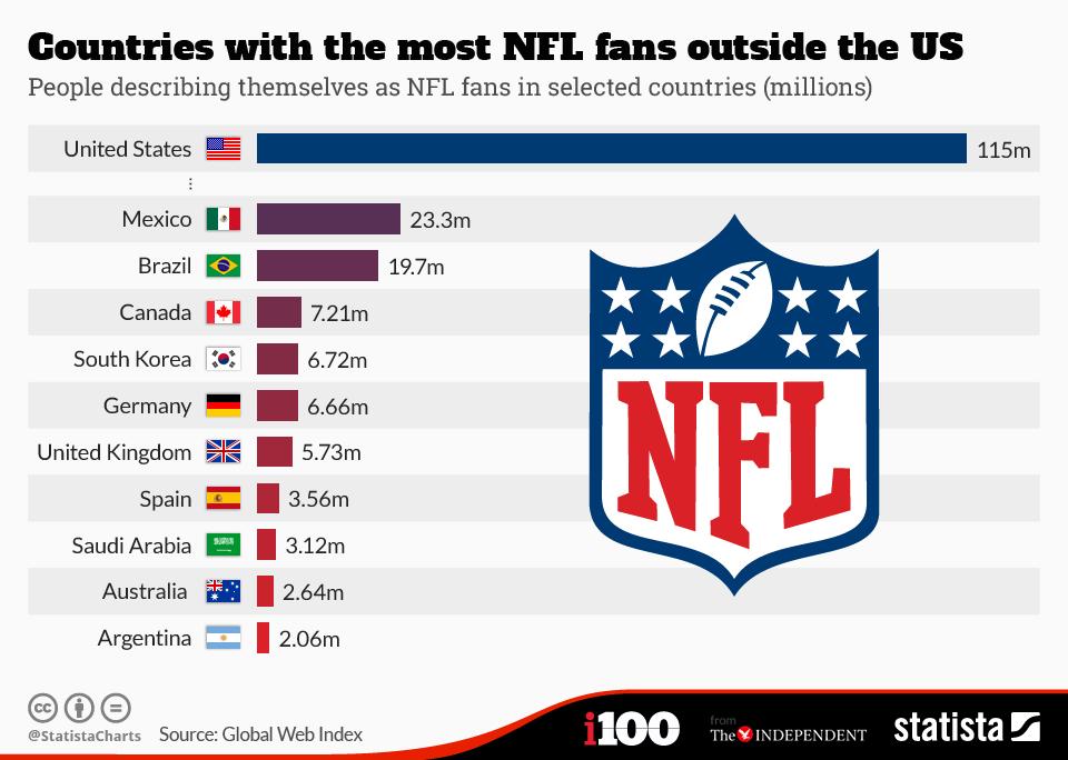 Image - NFL Stats